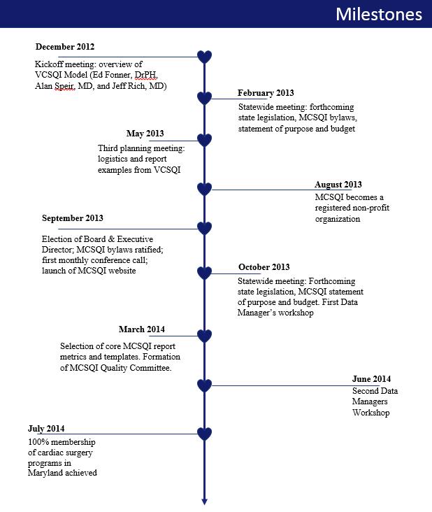 Milestones From 2017 Into 2018: History & Milestones – MCSQI